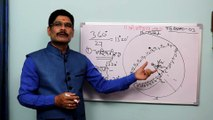 Partial expansion of Nakshatra in Vedic astrology, Astrology Lesson - 03