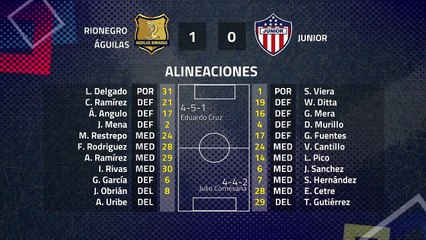 Resumen partido entre Rionegro Águilas y Junior Jornada 5 Clausura Colombia