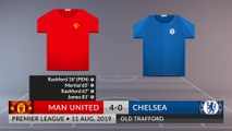 Match Review: Man United vs Chelsea on 11/08/2019