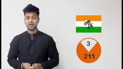 पश्चिम बंगाल निकाय चुनाव नतीजे -  ममता बनर्जी की तृणमूल कांग्रेस को मिली शानदार जीत, 7 में से 4 वार्ड पर किया कब्जा
