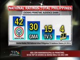 ABS-CBN leads primetime ratings