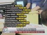 Comelec completes proclamation of senatorial race winners