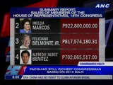 Pacquiao still richest congressman based on 2012 SALN