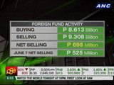 PSEi gains most since Fitch investment grade rating in March