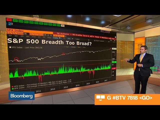 What the S-P 500 Is Telling Us About Market Breadth