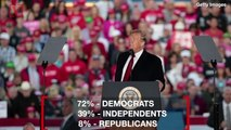 Most Want President Trump Out of the White House but Not From Impeachment