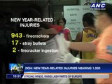 DOH: New Year-related injuries nearing 1,000