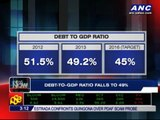 Philippines' debt-to-GDP ratio drops