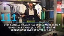 Mauro Icardi in numbers