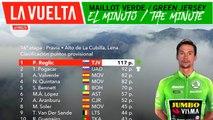 Minuto del maillot verde | La Vuelta 19