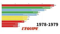 Quel club compte le plus de sélections en équipe de France ? - Foot - Qualif. Euro - Bleus