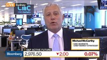 S&P 500 Likely to Test Record High, CMC's McCarthy Says