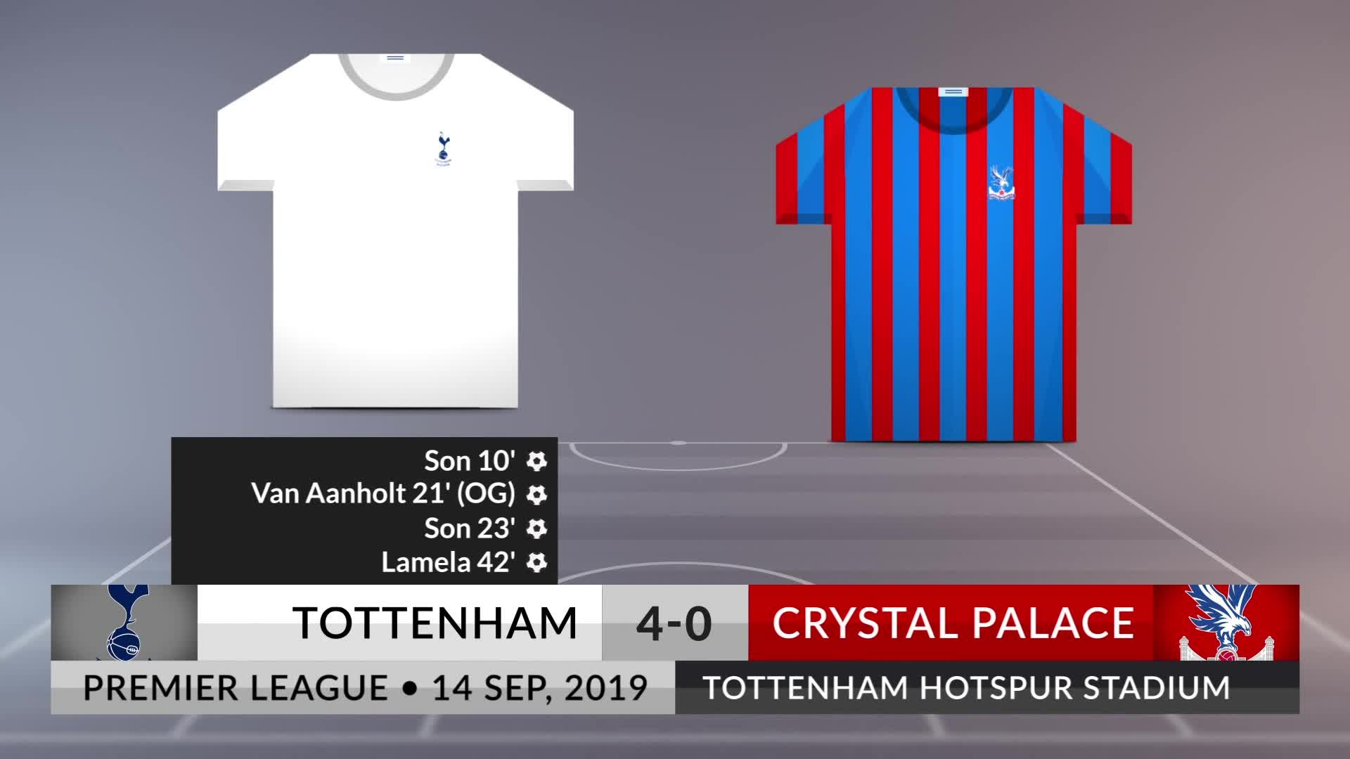Match Review Tottenham Vs Crystal Palace On 14092019