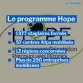 Le programme Hope de l'Afpa