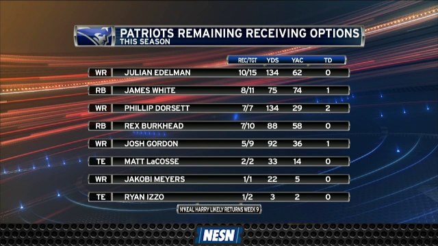 Even Without Antonio Brown, Patriots Still Loaded With Receiving Options
