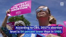 US Abortions at Lowest Level Since Roe v. Wade