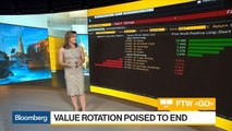 Value Rotation Poised to End