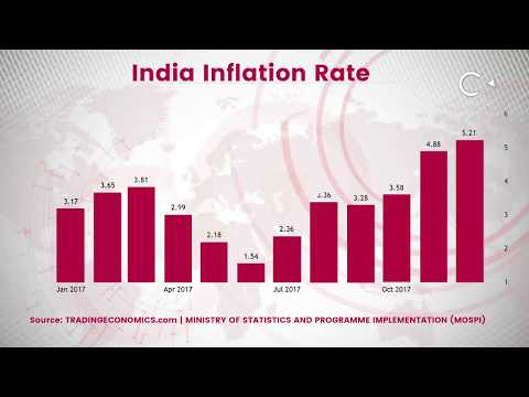 Retail Inflation Skyrockets