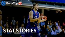 7DAYS EuroCup RS Round 2 Stats Story: MoraBanc's club-record haul