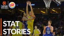 Burger King Stat Stories: Turkish Airlines EuroLeague Regular Season Round 2