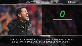 5 Things - Simeone's strong home record