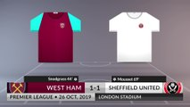 Match Review: West Ham vs Sheffield United on 26/10/2019