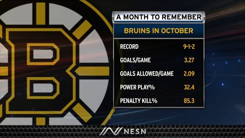 Bruins Could Not Have Asked For Better First Month Of 2019-20 Season