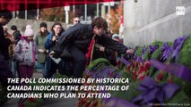 More plan to attend Remembrance ceremonies: poll