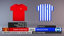 Match Review: Man United vs Brighton on 10/11/2019