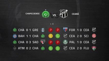 Previa partido entre Chapecoense y Ceará Jornada 33 Liga Brasileña