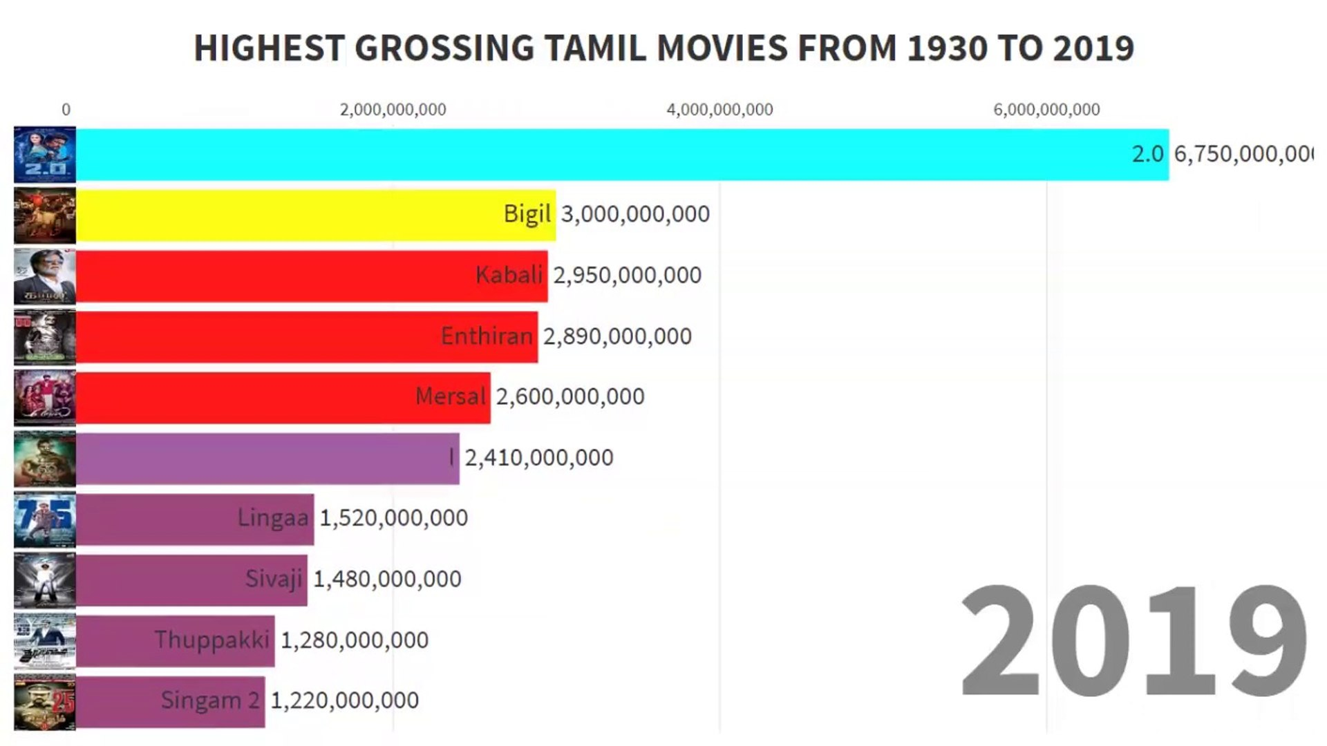 Highest grossing tamil movies 1930 to 2019