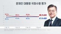 """리얼미터 """"대통령 국정 지지도 소폭 상승...긍정 47.6%·부정 48.3%"""" / YTN"""