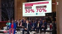 """Grève du 5 décembre : """"Nous n'avons pas réussi à rassurer et à convaincre les Français"""" sur la réforme des retraites, concède la porte-parole du gouvernement"""