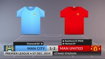 Match Review: Man City vs Man United on 07/12/2019