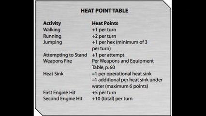 Battletech Heat (New Edition Rule Change)