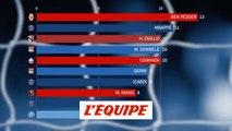 d'Osimhen à Ben Yedder, le classement dynamique des buteurs de la phase aller - Foot - L1