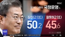 """""""文 잘하고 있다"""" 50.2%…공수처 찬성59.8%"""