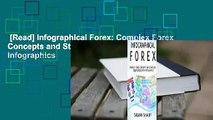 [Read] Infographical Forex: Complex Forex Concepts and Strategies Simplified with Infographics