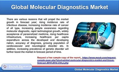 Molecular Diagnostics Market Share & Global Forecast, By Application