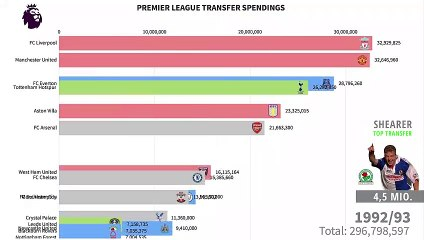 Transfer Spending Premier League Clubs from 1979-2019