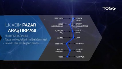 İşte Türkiye'nin otomobilinin tasarım hikayesi