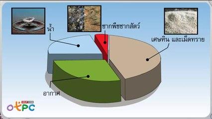 สื่อการเรียนการสอน ในดินมีอะไรบ้าง 2 ป.1 วิทยาศาสตร์