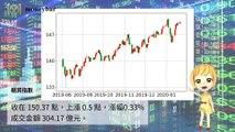 【華爾街女孩投資bar】01/23財經下午茶