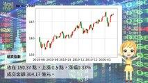 【華爾街女孩投資bar】01/29財經下午茶