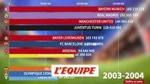 Quels clubs ont gagné le plus d'argent en Ligue des champions ? - Foot - C1