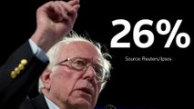 Sanders surpasses Biden among African American voters -Reuters/Ipsos poll