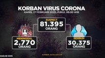 [Update] 2.770 Orang Meninggal Dunia Akibat Virus Covid-19