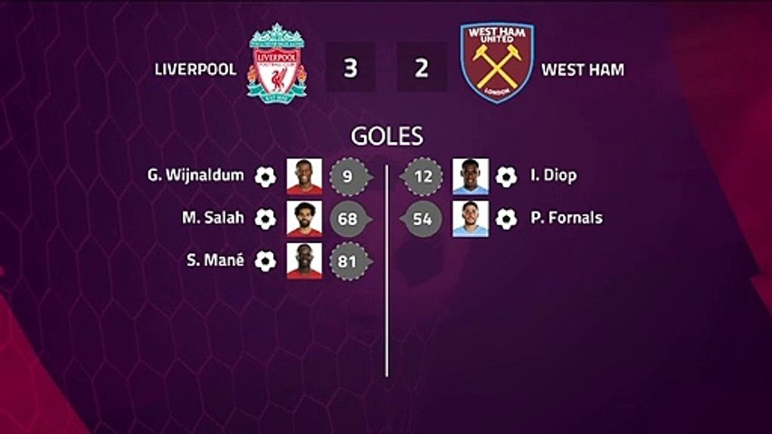 Match report between Liverpool and West Ham Round 27 Premier League