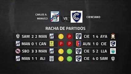 Previa partido entre Carlos A. Manucci y Cienciano Jornada 6 Perú - Liga 1 Apertura