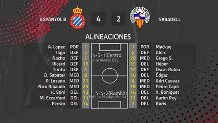 Resumen partido entre Espanyol B y Sabadell Jornada 28 Segunda División B